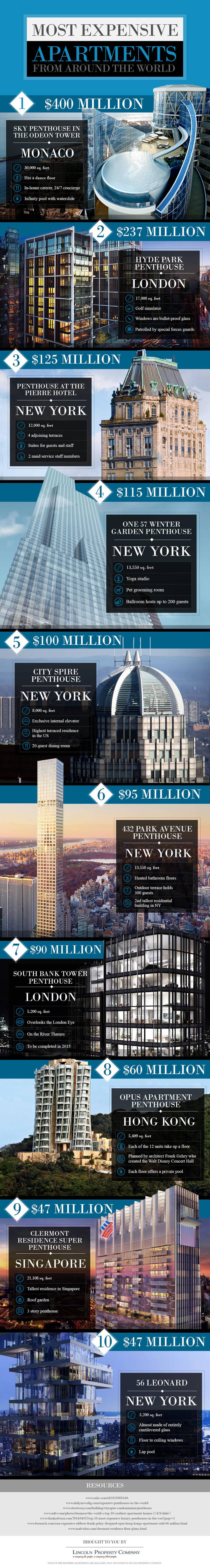 Infografik - Die 10 teuersten Wohnungen der Welt. Quelle: (blog.lincolnapts.com)