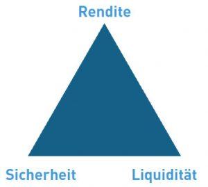 magische dreieck geldanlage 300x269 - Geld anlegen: Hilfreiche Tipps für rentable Investments -