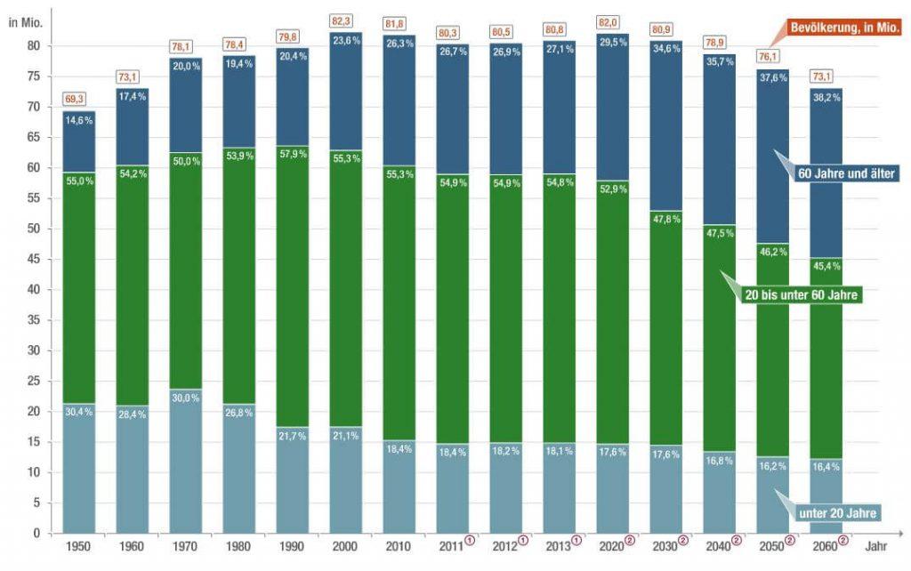 Die Bevölkerungsentwicklung in Deutschland bis 2060