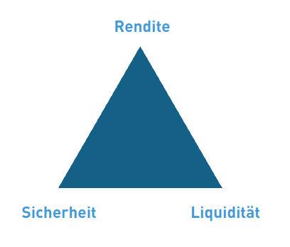 anlageziele magisches dreieck - Wie Sie Anlageziele definieren und Ihre Geldanlage erfolgreich planen -